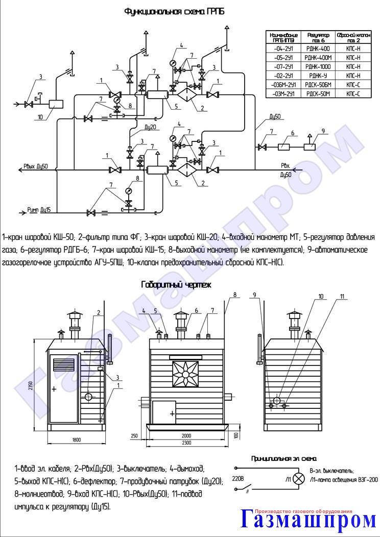 с регуляторами РДНК-400